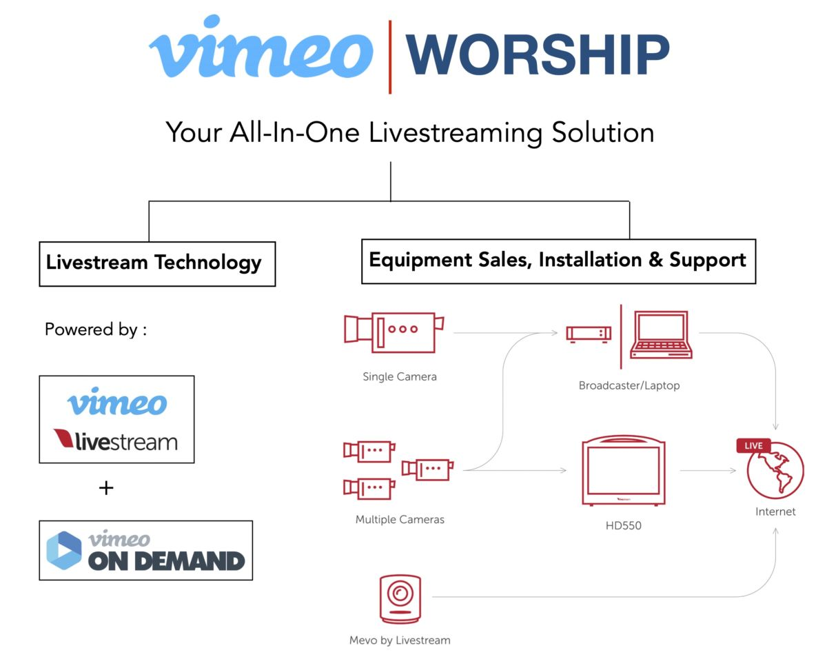 Vimeo Worship